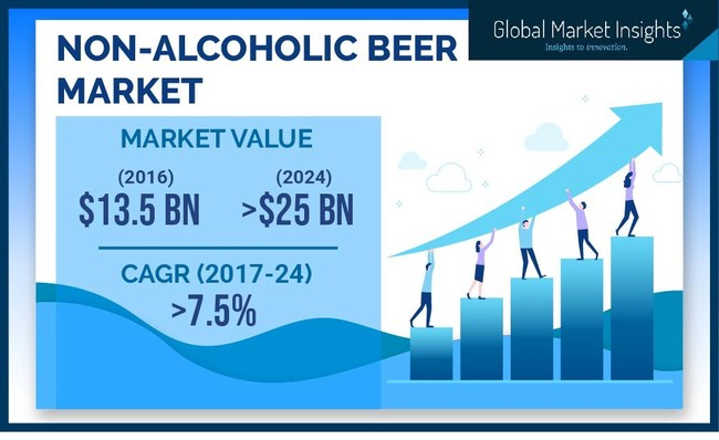 The Non-Alcoholic Beer Industry is set to achieve over 7% CAGR up to 2024, owing to stringent regulations against alcohol consumption age limit and high taxes imposed on alcoholic beverages.
