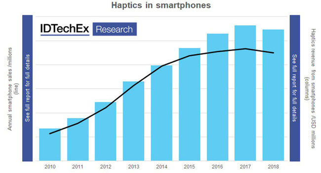 Smartphone sales volumes (line) correlate very closely with the annual revenue from haptics in smartphones (columns), but challenges arise as the growth slows. Source (image and data): IDTechEx
