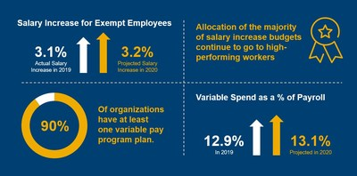 Source: Aon's 2019-2020 U.S. Salary Increase Survey.