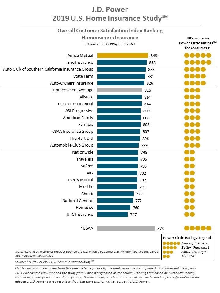 J.D. Power 2019 U.S. Home Insurance Study
