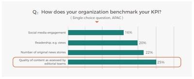 Resultados da pesquisa sobre os indicadores chave de desempenho dos jornalistas (PRNewsfoto/PR Newswire)