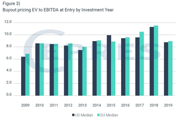 Buyout pricing EV to EBITDA