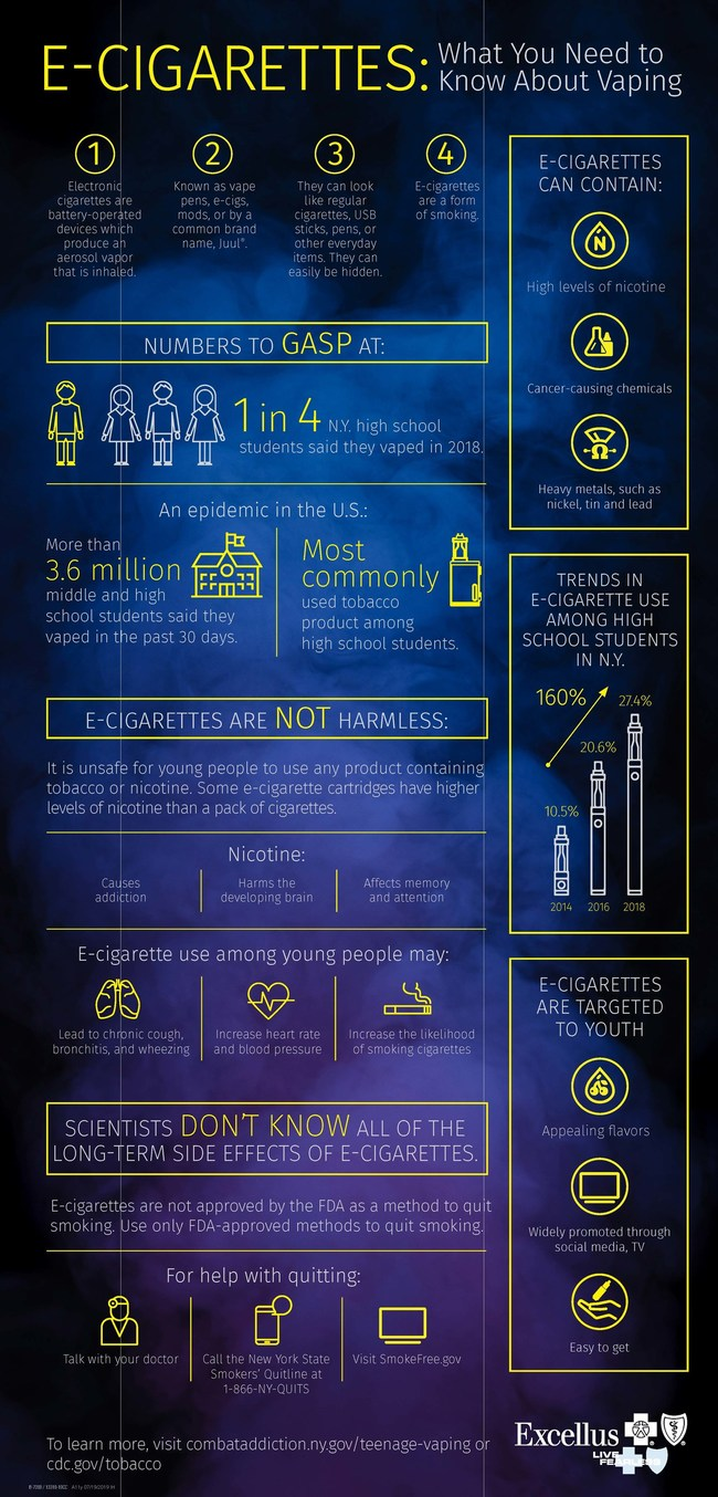 E-Cigarettes: What You Need to Know About Vaping printable poster from Excellus BlueCross BlueShield