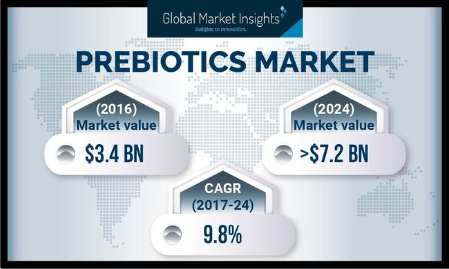 The prebiotics industry is expected to cross $7.2 billion by 2024, supported by rising demand for prebiotics primarily for food & beverage applications.