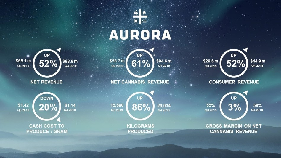 Aurora Cannabis Q4 2019 Key Performance Indicators (CNW Group/Aurora Cannabis Inc.)