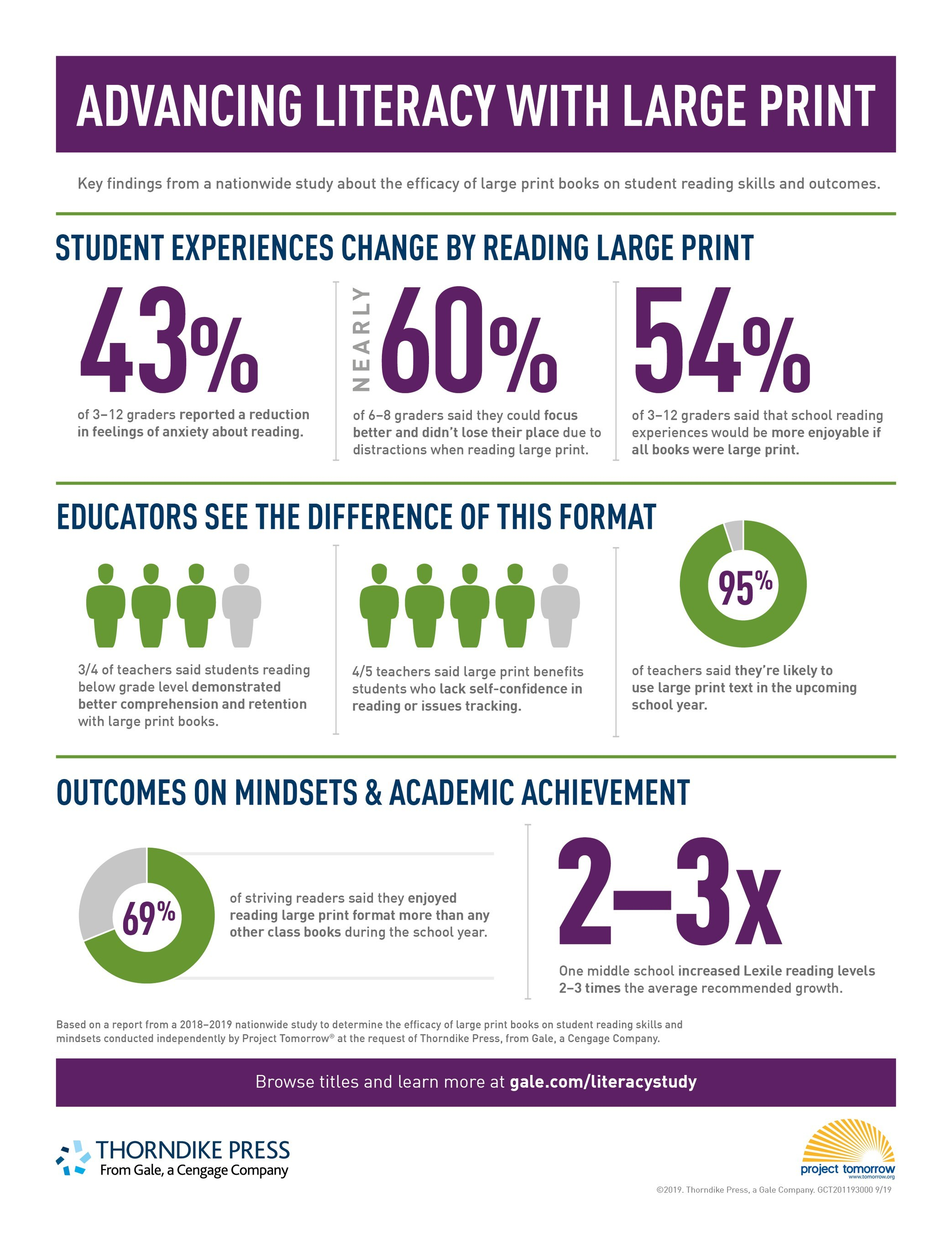 New Study Finds Print Books Improve Student Reading