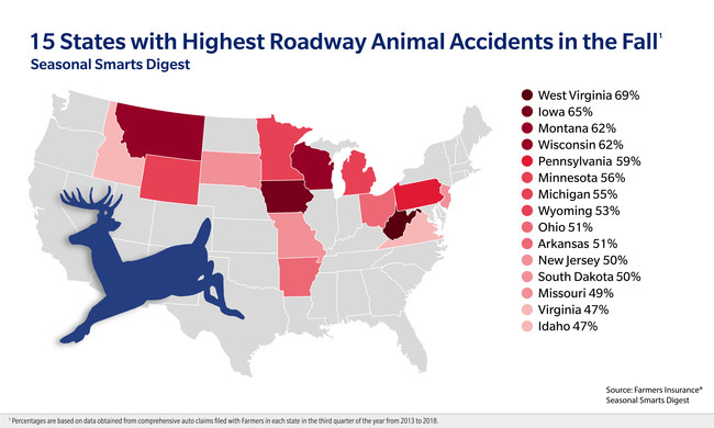 According to Farmers Insurance, West Virginia takes the top spot on the list of top 15 states with highest roadway animal accidents in the fall.