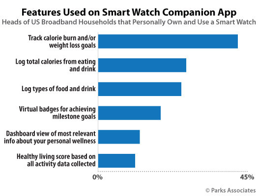 Parks Associates: Features Used on Smart Watch Companion App