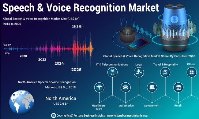 Speech and Voice Recognition Market Analysis (US$ Mn), Insights and Forecast, 2015-2026