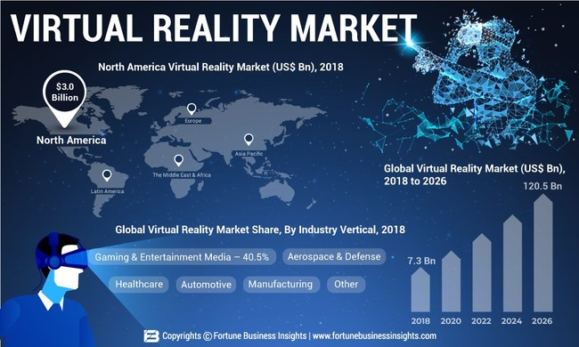 Virtual Reality Market Analysis (US$ Bn), Insights and Forecast, 2015-2026