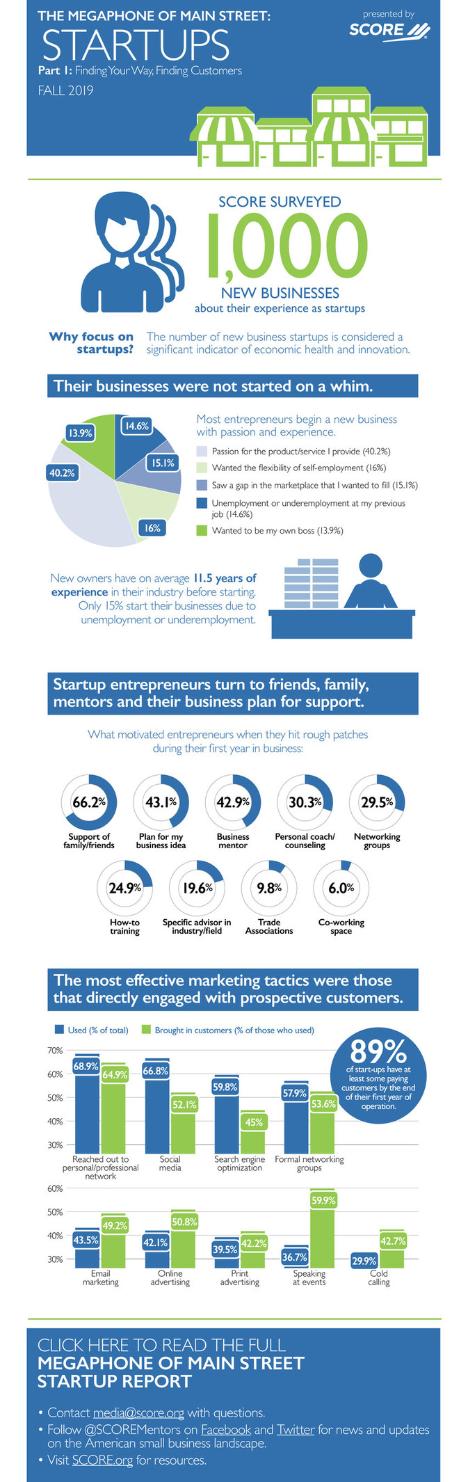 SCORE, the nation's largest network of volunteer, expert business mentors, has published original survey data on the unique challenges that U.S. small business startups face in their critical first year. Research shows that new entrepreneurs are most likely to launch their businesses based on a passion for their product or service, or a desire to be their own boss, and they have significant experience (11.5 years, on average) in their respective industries.