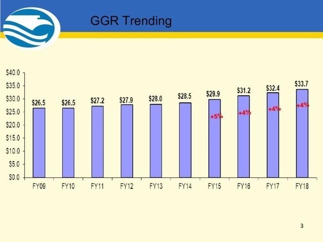 2018 GGR Trending