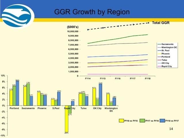 2018 GGR Growth by Region