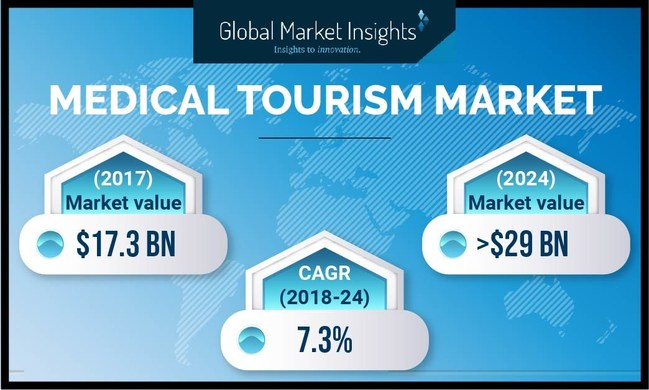 The world medical tourism industry is anticipated to secure significant 6.5%+ CAGR up to 2025, driven by high costs of medical procedures in developed countries.