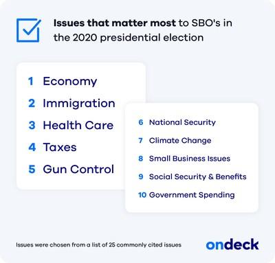 OnDeck 2020 Election Survey Snapshot