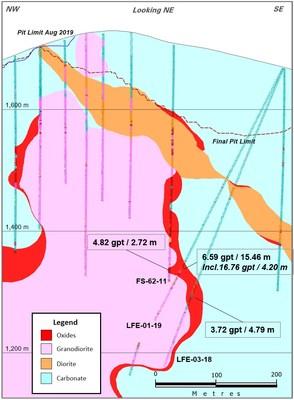 Figure 1: Los Filos Cross Section Showing LFE-01-19 (CNW Group/Leagold Mining Corporation)