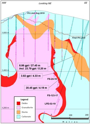 Figure 2: Los Filos Cross Section Showing LFE-02-19 (CNW Group/Leagold Mining Corporation)