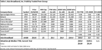 Table I. Asia Broadband, Inc. Publicly Traded Peer Group