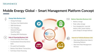 Ideanomics' Mobile Energy Global - Smart Management Platform