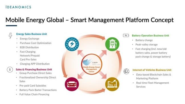 Ideanomics' Mobile Energy Global - Smart Management Platform