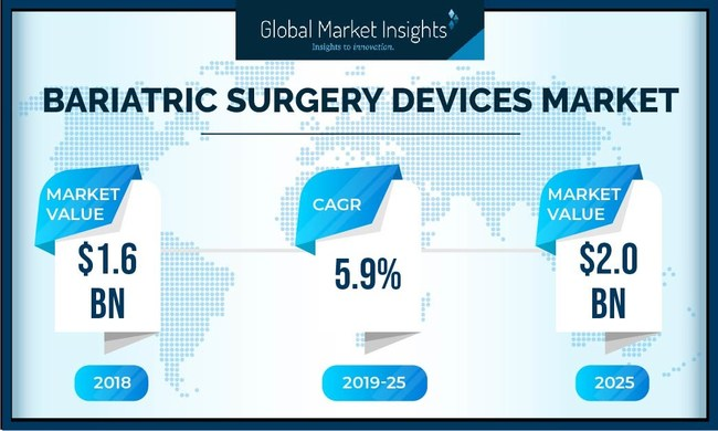 The worldwide bariatric surgery devices market is set to achieve around a 6% CAGR up to 2025, supported by technological advancements coupled with rising incidences of obesity.
