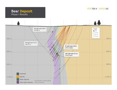 Figure 3. Bear deposit section looking west showing significant gold values and geology (CNW Group/Gatling Exploration Inc.)