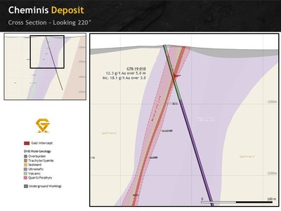 Figure 4. Cheminis deposit section of GTR-19-010 looking south west (CNW Group/Gatling Exploration Inc.)