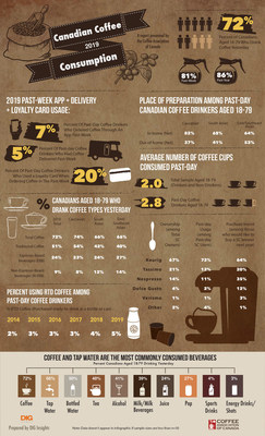 2019 Canadian Coffee Consumption (CNW Group/The Coffee Association of Canada)