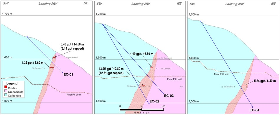Figure 4: Cross Sections Showing Channel Samples and Planned Drill Holes in El Carmen Target (CNW Group/Leagold Mining Corporation)