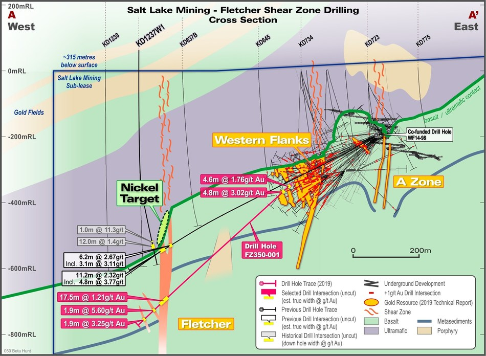 Figure 2 – Fletcher Shear Zone cross section highlighting results from drill hole FZ350-001. Section also shows results from discovery hole – WF14-98.  All drill intersections are estimated true thicknesses with exception of historic drill hole KD1237W1 – noted in legend. (CNW Group/RNC Minerals)