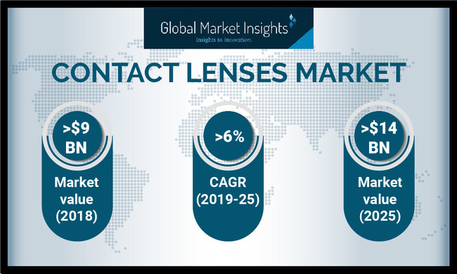 Contact Lenses Market size is set to exceed a market value of USD 14 billion by 2025, with shipped volume of around 1,300 million units, according to a new research report by Global Market Insights, Inc.