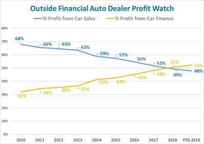 Dealers now make more selling financing than selling cars