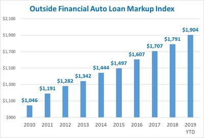 Auto loan markups have hit a record high