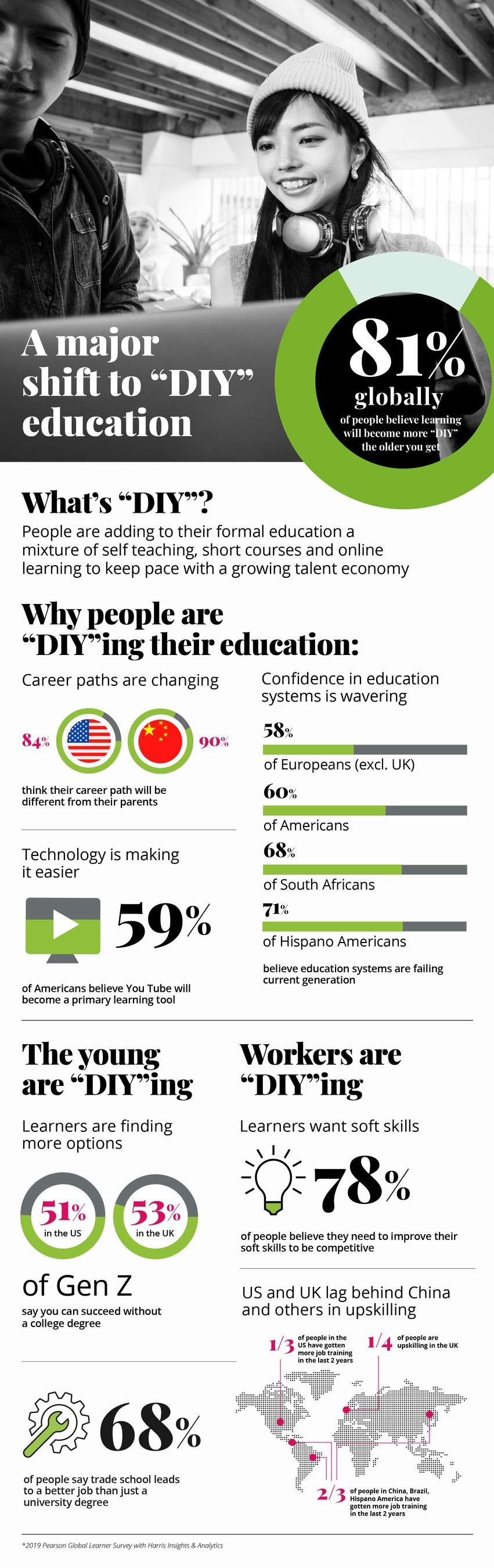 Pearson's Global Learner Survey is a first of its kind study letting all hear the collective voice of 11,000 learners in 19 countries. It's loud and clear: learners are taking charge of their education.
