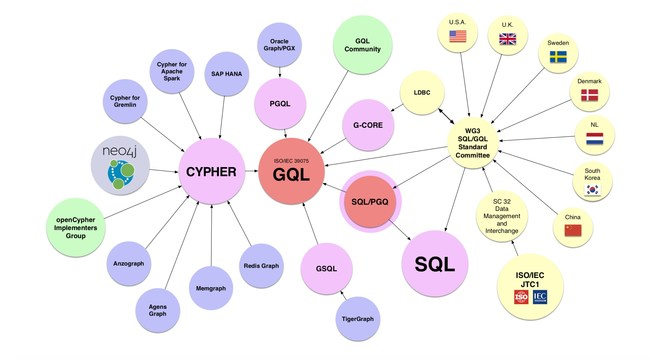 GQL to incorporate and consider several graph database languages.