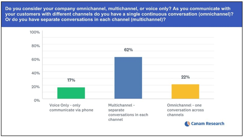 New Bright Pattern Customer Experience Survey Finds Only 22% of Companies Offer Omnichannel Conversations