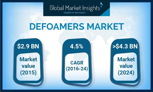 Global defoamers market size from water treatment application will witness substantial gains at more than 4.5% over the foreseeable timeframe.