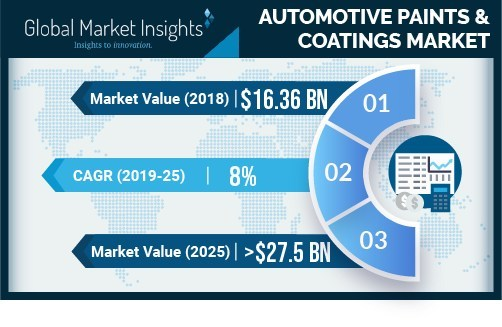 Global Market Insights, Inc., announces a report on 'Automotive Paints & Coatings Market 2019-2025 Trends & Forecast'. The report provides a comprehensive analysis on the vehicle, coating type, technology, texture, distribution channel, raw material, and regional trends of this industry.