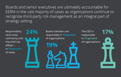 According to a Deloitte EERM survey, as better management of third party risk has been viewed as a transformation opportunity, boards and senior leadership have grown to have ultimate responsibility for EERM in more than three-quarters of respondent organizations.