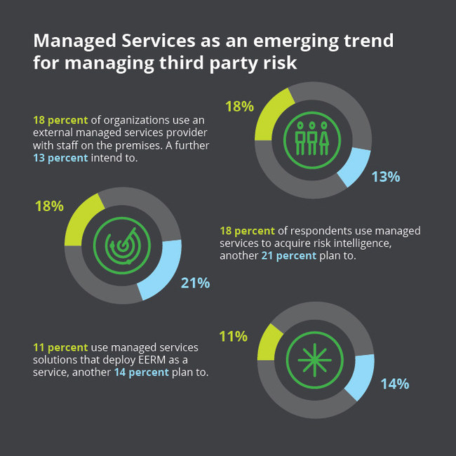 Just over half (53%) of respondents to Deloitte's survey want a more coordinated and consistent approach to EERM across organizational functions. Investments in managed services and shared assessments and utilities drive efficiency by reducing the need to increase headcount and reduce capital expenditure. For the first time, Deloitte's survey captured uptake on three different types of managed services models.