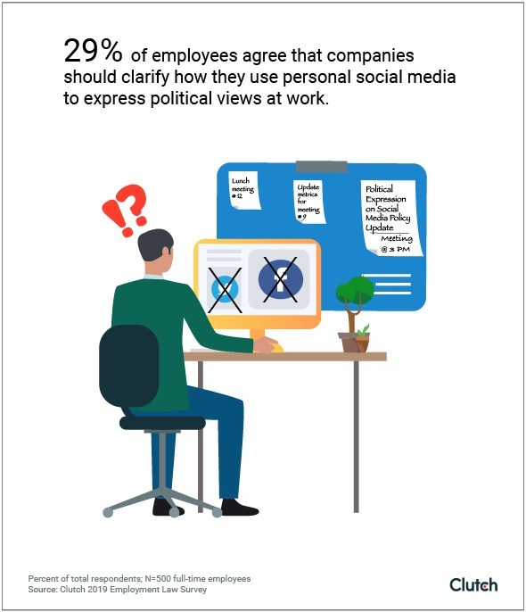 How employees want companies to clarify how they can discuss political opinions on social media