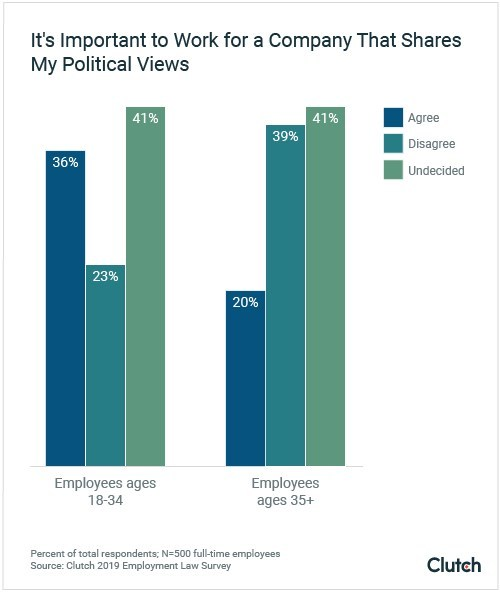 Graph - How Important to Work at a Company That Shares Political Views