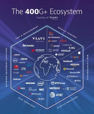 The 400G+ Ecosystem