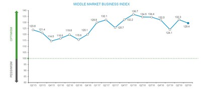 Middle market business sentiment declined by nearly three points in the third quarter of 2019 as overall global economic growth slowed and the trade war escalated.