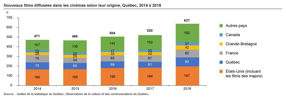 Nouveaux films diffusées dans les cinémas selon leur origine, Québec, 2014 à 2018 (Groupe CNW/Institut de la statistique du Québec)