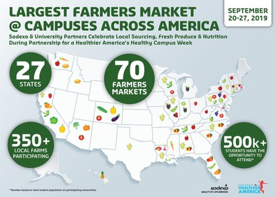 Largest Farmers Market @ Campuses Across America Celebrates Local Sourcing, Fresh Produce & Nutrition During Partnership for a Healthier America's Healthy Campus Week.