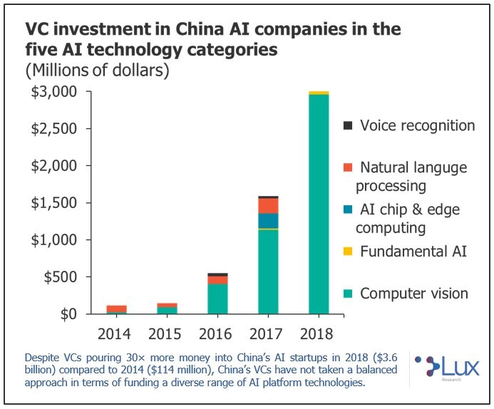 VC Investment in China AI Companies