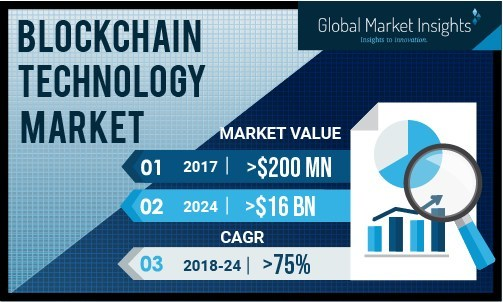 Blockchain Technology Market report delivers a substantial evaluation of the providers, application, end-use, and regional trends of this industry.