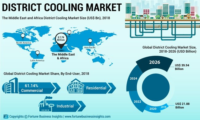 District Cooling Market Analysis (US$ Mn), Insights and Forecast, 2015-2026