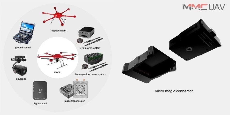 MMC UAV Industrial Chain Product Portfolio